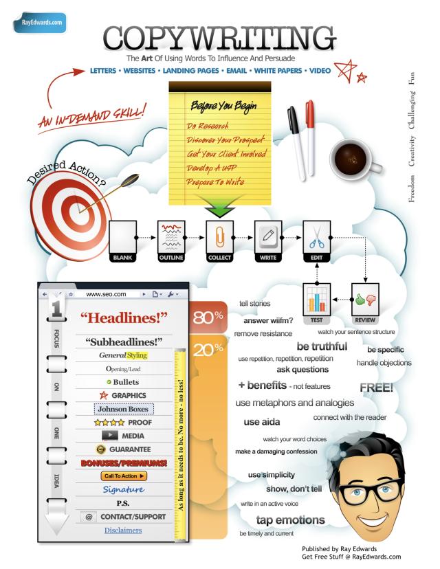 Infografica sul copywriting: quello che fa il copywriter