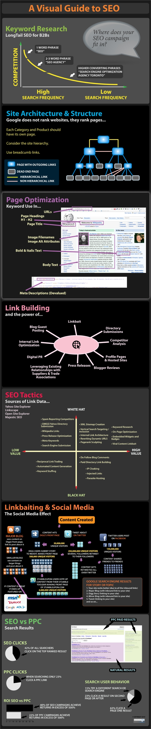 infographic seo