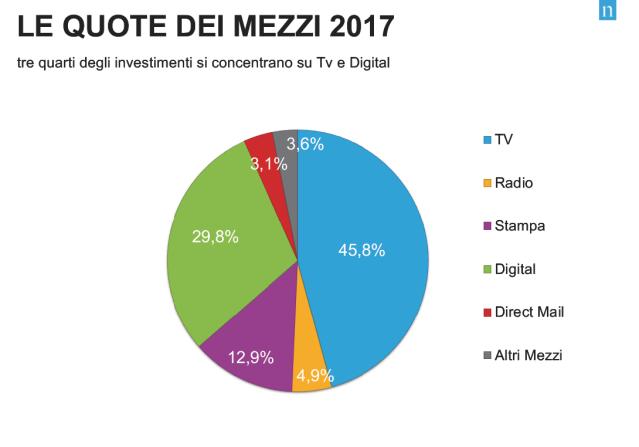 investimenti in pubblicità: quote mezzi pubblicitari 2017